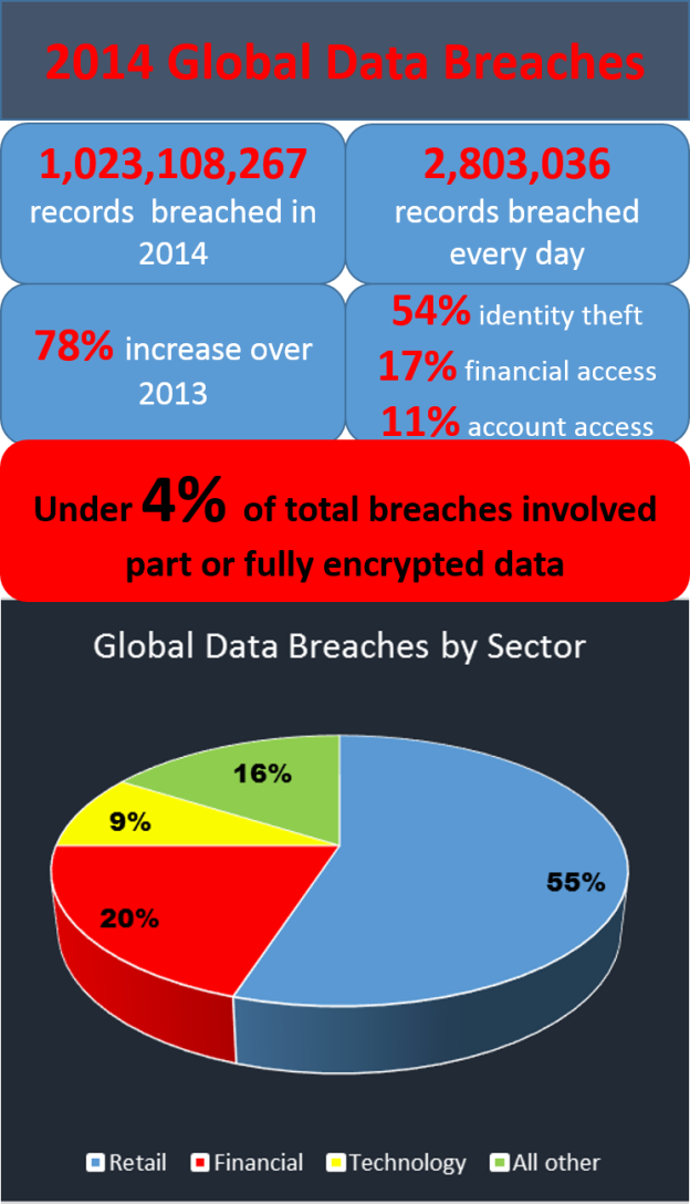 2014 global breaches infographic