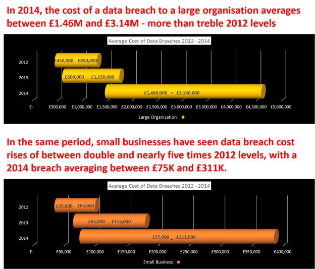 Data breach 2015 cost graphs and text