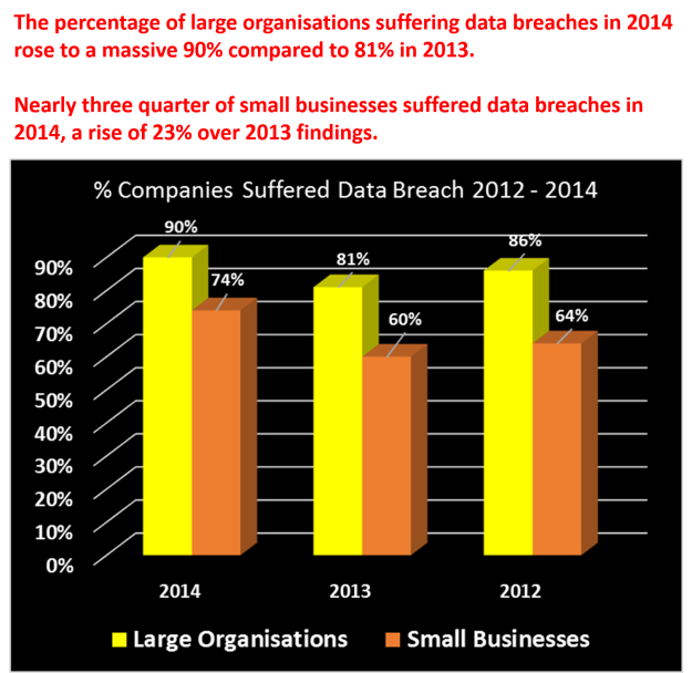data breach percentages graph 2012 to 2014