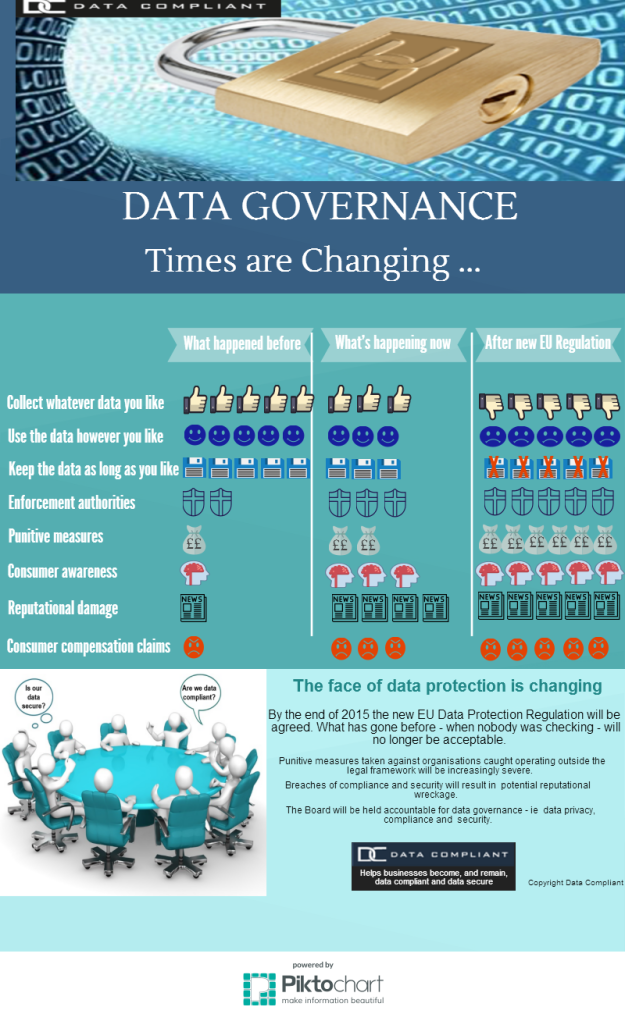 Data Governance 2015